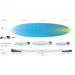 Planche de surf Torq TEC M2 7'0'' S